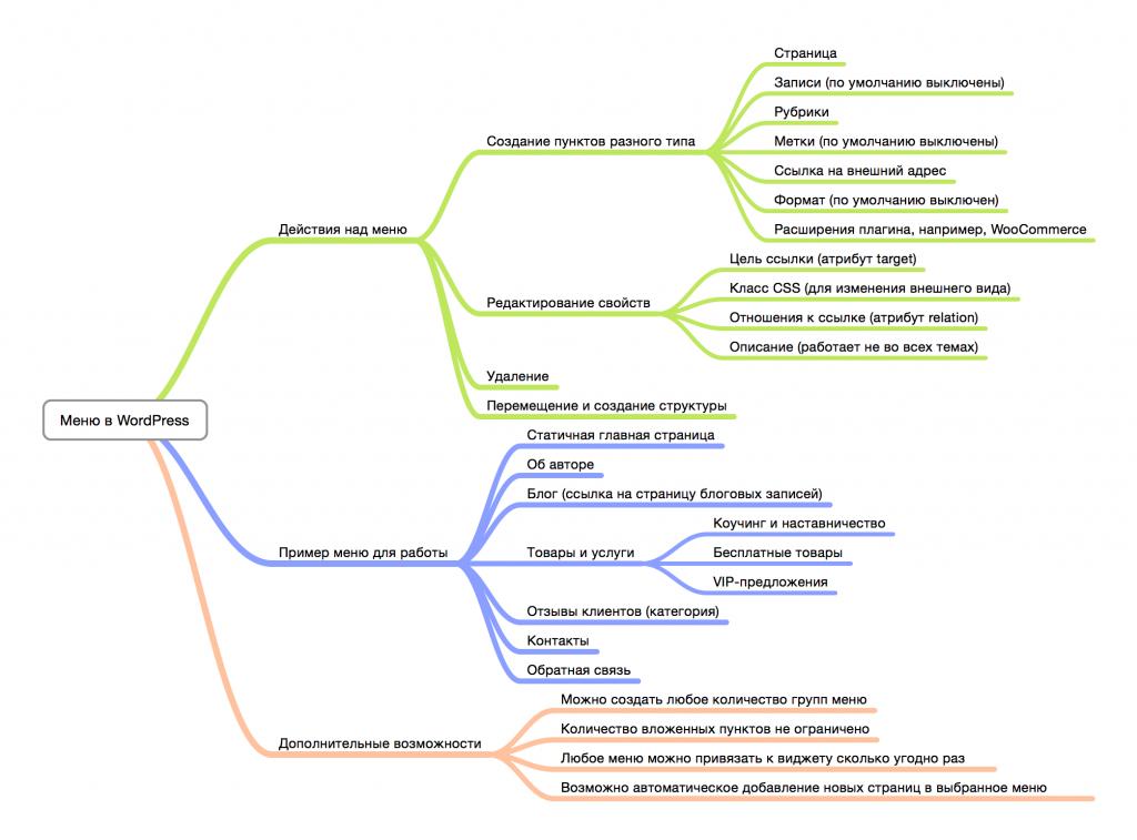 Интеллект-карта для создания меню в WordPress