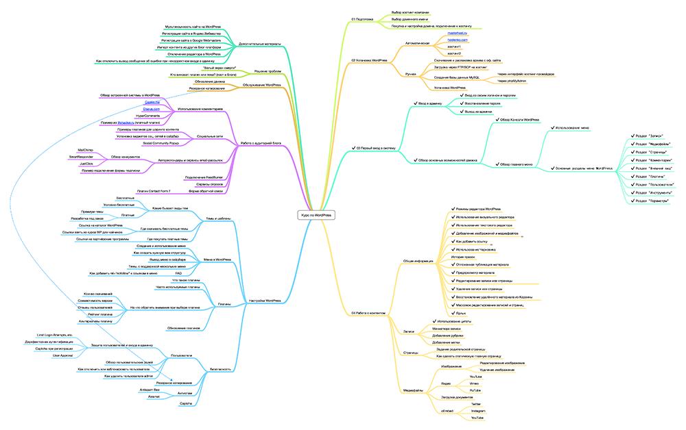 План второй версии курса WordPress для чайников